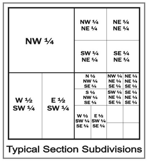 US Public Land Survey System - Typical Section Subdivisions
