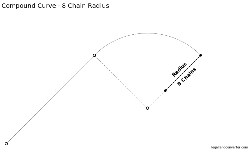 Metes and Bounds Compound Curve showing the 8 Chain Radius and Center Point