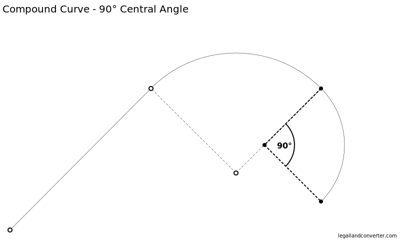 Metes and Bounds Compound Curve showing the 90° Central Angle