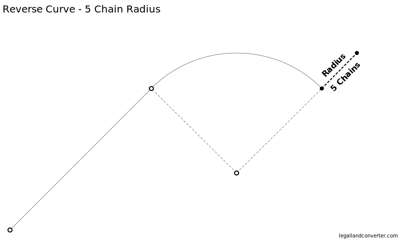 Metes and Bounds Reverse Curve showing the 5 Chain Radius and Center Point